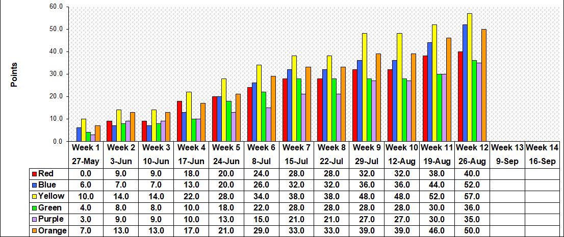 Points Played per Week - 2019
